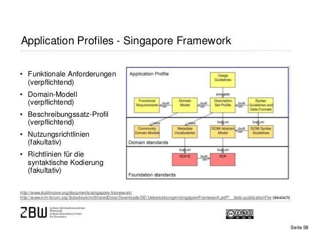 Application Profiles - Singapore Frameworkhttp://www.dublincore.org/documents/singapore-framework/http://www.kim-forum.org...
