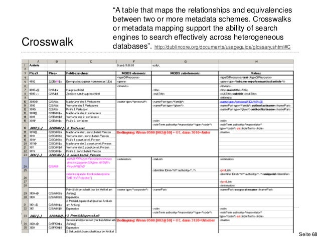 """Seite 68Crosswalk""""A table that maps the relationships and equivalenciesbetween two or more metadata schemes. Crosswalksor ..."""