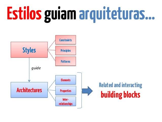 """Arquitetura, implementações além do """"concreto""""? Slide 2"""