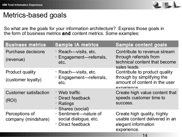 Defining and evaluating success metrics and metric frameworks for in 14 accmission Choice Image