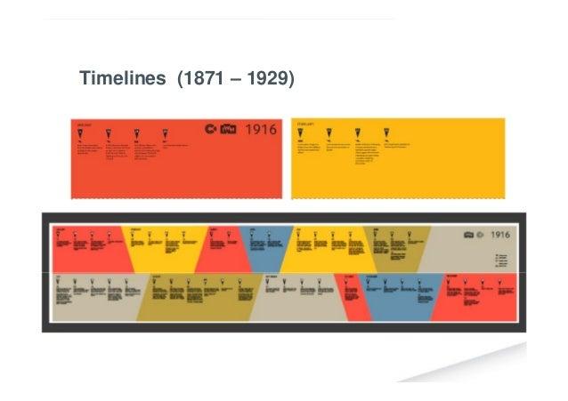 Timelines (1871 – 1929)