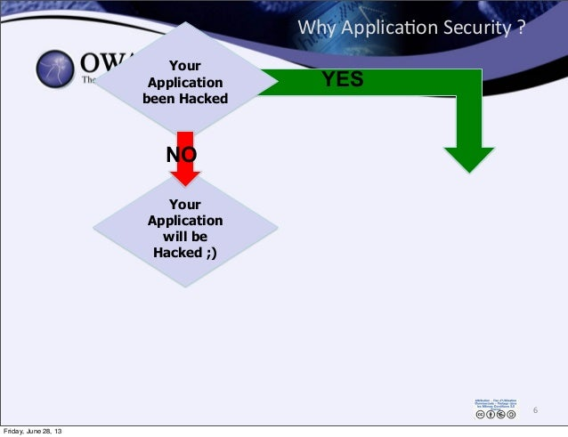 Why  Applica0on  Security  ? 6 Your Application will be Hacked ;) Your Application been Hacked NO YES Friday, June 2...