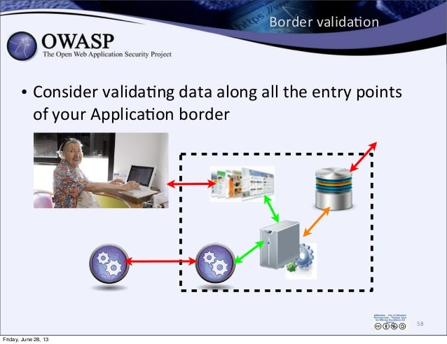 Border  validaPon • Consider  validaPng  data  along  all  the  entry  points   of  your  ApplicaPon...