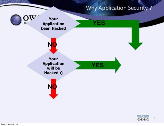 Why  Applica0on  Security  ? 6 Your Application will be Hacked ;) Your Application been Hacked YES NO NO YES Friday,...