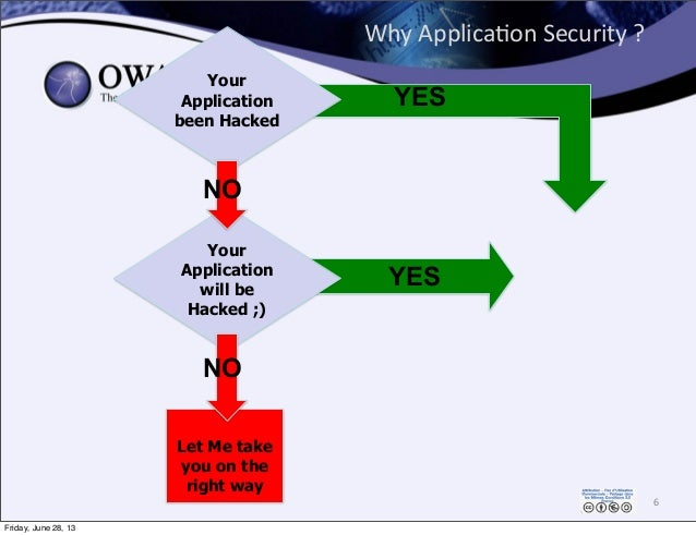Why  Applica0on  Security  ? 6 Let Me take you on the right way Your Application will be Hacked ;) Your Application ...
