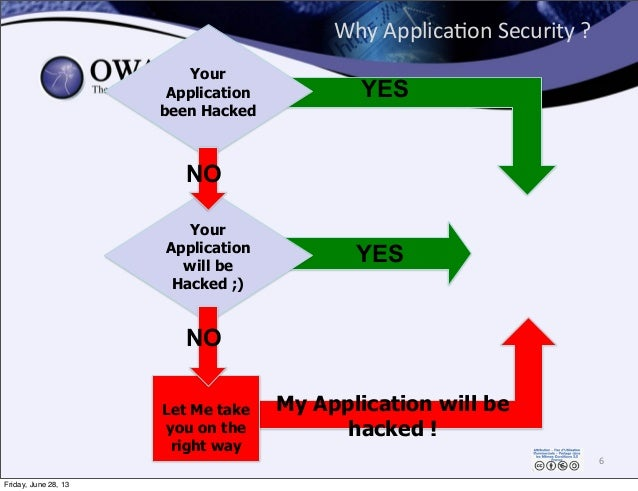 Why  Applica0on  Security  ? 6 My Application will be hacked ! Let Me take you on the right way Your Application wil...