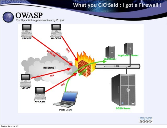 What  you  CIO  Said  :  I  got  a  Firewall  !   27 Friday, June 28, 13