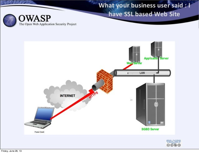 What  your  business  user  said  :  I   have  SSL  based  Web  Site 28 Friday, June 28, 13