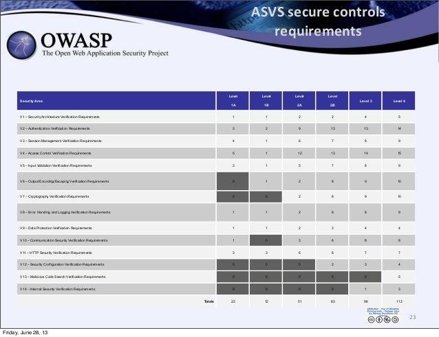 ASVS  secure  controls   requirements Security Area Level 1A Level 1B Level 2A Level 2B Level 3 Level 4 V1 – Securit...