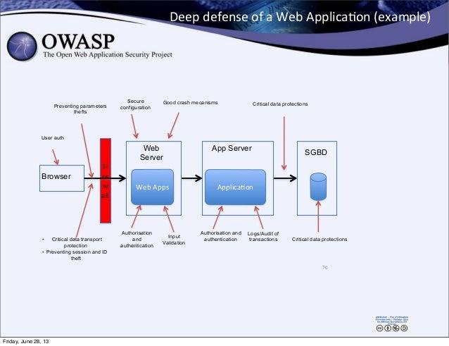Deep  defense  of  a  Web  Applica0on  (example) 70 Fi re w all Applica0onWeb  Apps SGBDApp ServerWeb Server...
