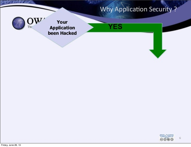 Why  Applica0on  Security  ? 6 Your Application been Hacked YES Friday, June 28, 13