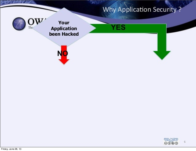 Why  Applica0on  Security  ? 6 Your Application been Hacked NO YES Friday, June 28, 13