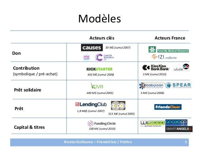 Modèles5DonContribution(symbolique / pré-achat)Prêt solidairePrêtCapital & titresActeurs clés Acteurs France5 M€ (cumul 20...
