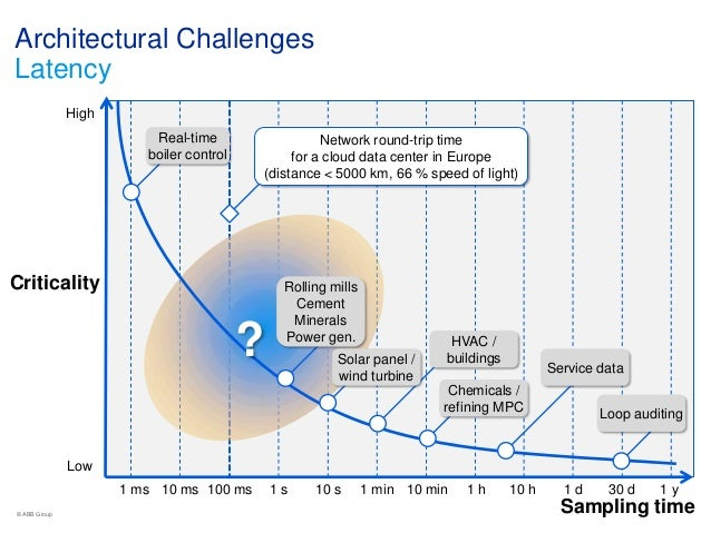 Towards The Automation Cloud Architectural Challenges For