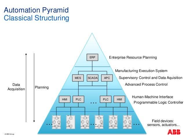 internet pyramid
