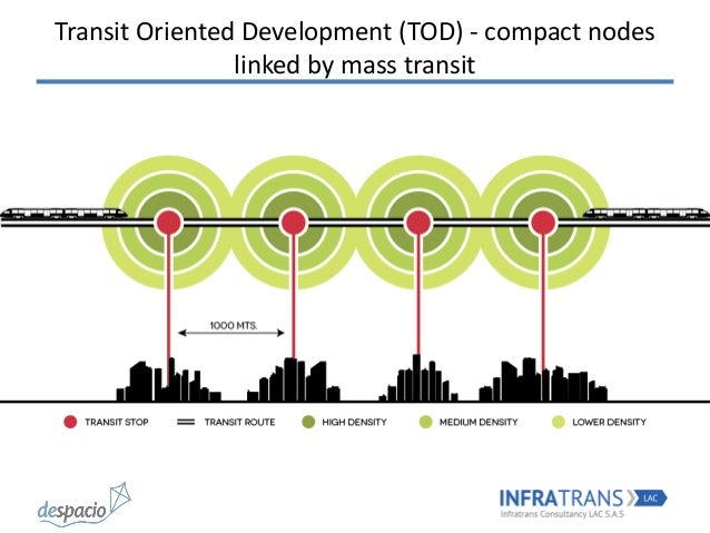 an analysis of the development of urban transportation The urban development plans (for example, the 100 smart  the need for transportation and making economic activity  an analysis of india's economic.