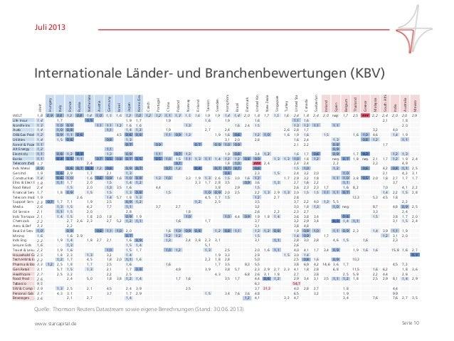 Seite 10www.starcapital.de Juli 2013 Internationale Länder- und Branchenbewertungen (KBV) Quelle: Thomson Reuters Datastre...
