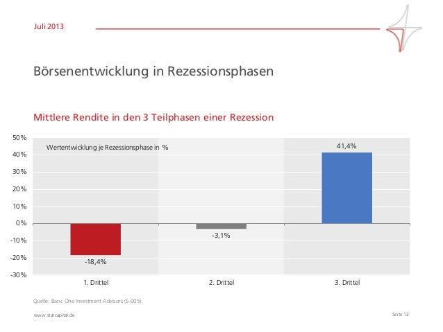 Seite 12www.starcapital.de Juli 2013 Börsenentwicklung in Rezessionsphasen Mittlere Rendite in den 3 Teilphasen einer Reze...