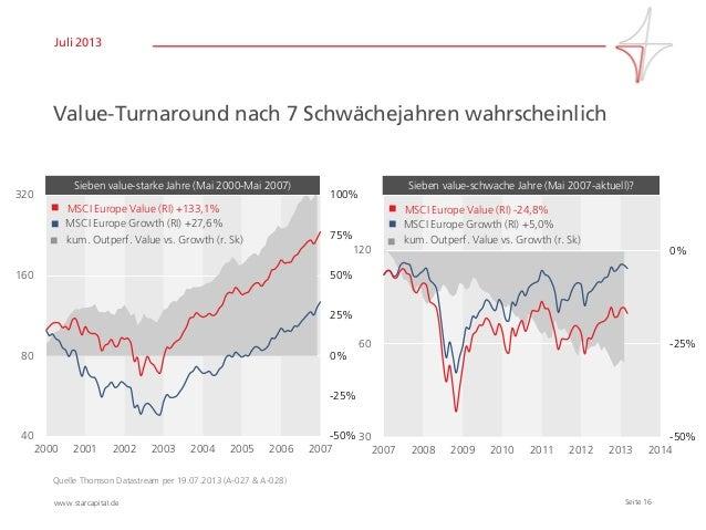 Seite 16www.starcapital.de Juli 2013 Value-Turnaround nach 7 Schwächejahren wahrscheinlich Quelle Thomson Datastream per 1...
