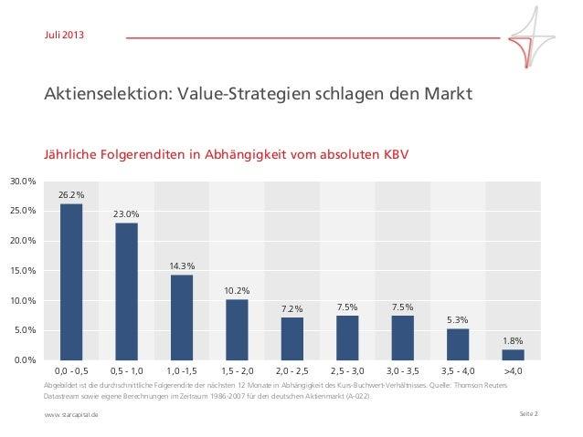 Seite 2www.starcapital.de Juli 2013 Aktienselektion: Value-Strategien schlagen den Markt Jährliche Folgerenditen in Abhäng...
