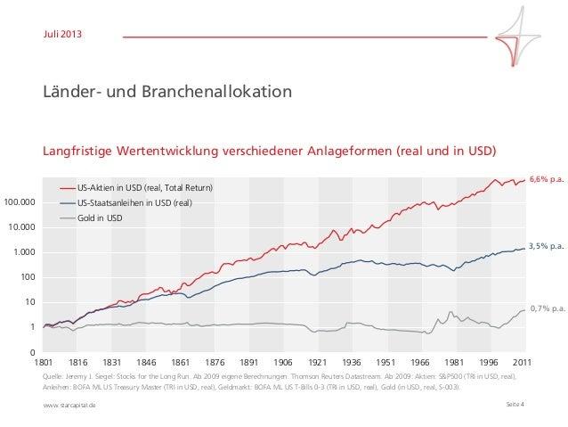 Seite 4www.starcapital.de Juli 2013 Länder- und Branchenallokation Langfristige Wertentwicklung verschiedener Anlageformen...