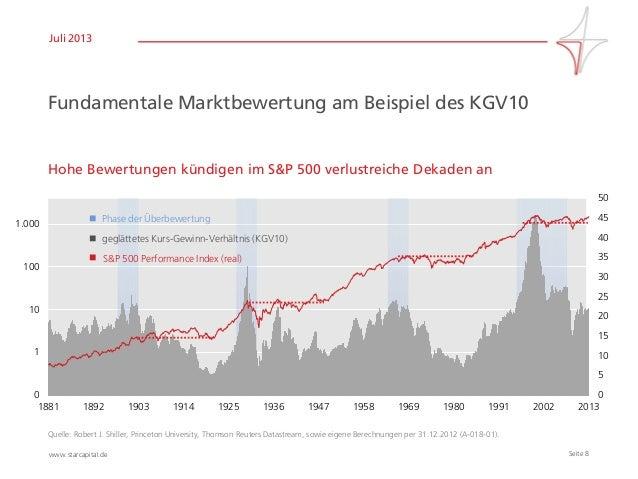 Seite 8www.starcapital.de Juli 2013 Fundamentale Marktbewertung am Beispiel des KGV10 Hohe Bewertungen kündigen im S&P 500...