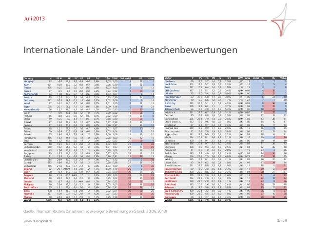 Seite 9www.starcapital.de Juli 2013 Internationale Länder- und Branchenbewertungen Quelle: Thomson Reuters Datastream sowi...