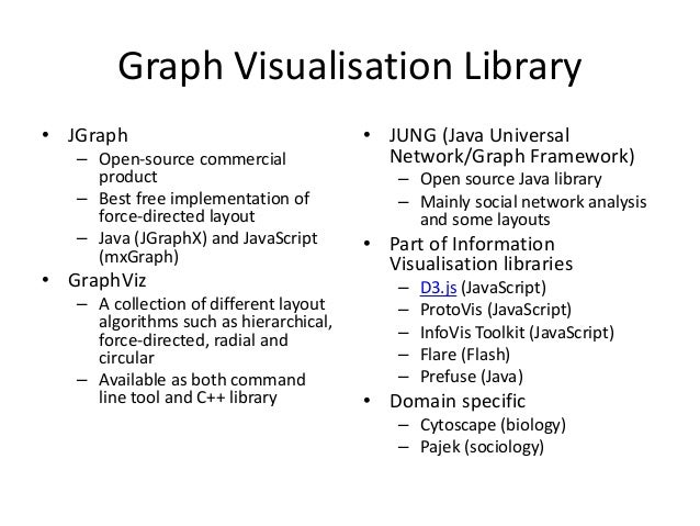 Graph (Network) Visualisation