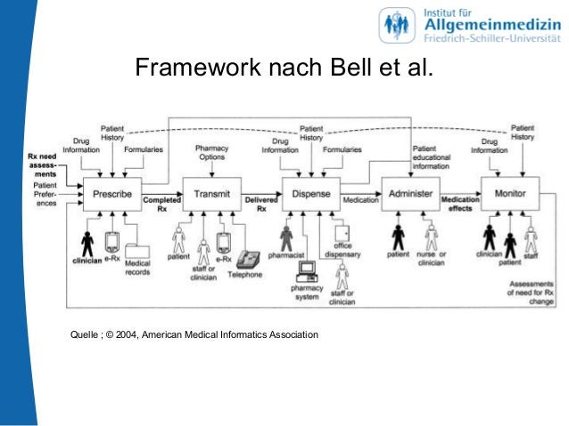 Framework nach Bell et al. Quelle ; © 2004, American Medical Informatics Association