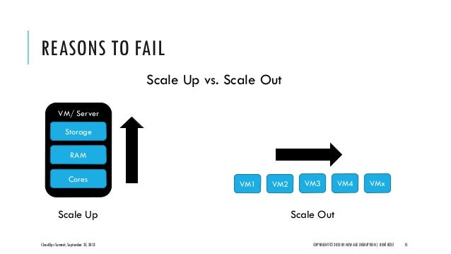 VM/ Server REASONS TO FAIL CloudOps Summit, September 25, 2013 COPYRIGHT © 2013 BY NEW AGE DISRUPTION   RENÉ BÜST 15 Scale...