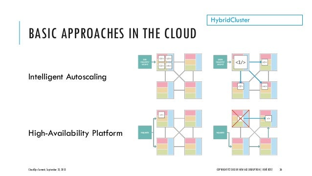 BASIC APPROACHES IN THE CLOUD CloudOps Summit, September 25, 2013 COPYRIGHT © 2013 BY NEW AGE DISRUPTION   RENÉ BÜST 26 Hy...