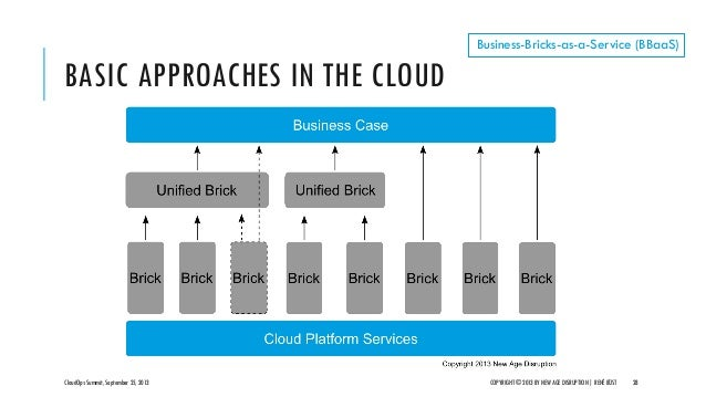BASIC APPROACHES IN THE CLOUD CloudOps Summit, September 25, 2013 COPYRIGHT © 2013 BY NEW AGE DISRUPTION   RENÉ BÜST 28 Bu...