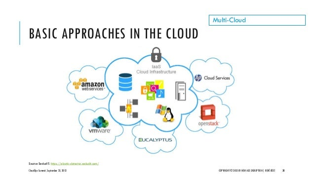 BASIC APPROACHES IN THE CLOUD CloudOps Summit, September 25, 2013 COPYRIGHT © 2013 BY NEW AGE DISRUPTION   RENÉ BÜST 30 Mu...