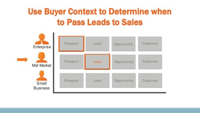 Prospect Prospect Lead Opportunity Customer Customer Lead Customer Use Buyer Context to Determine when to Pass Leads to Sa...