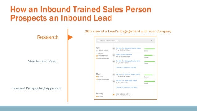 How an Inbound Trained Sales Person Prospects an Inbound Lead Research Monitor and React Inbound Prospecting Approach 360 ...