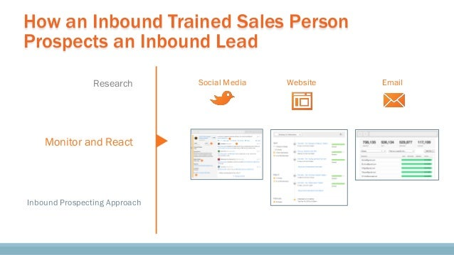How an Inbound Trained Sales Person Prospects an Inbound Lead Research Monitor and React Inbound Prospecting Approach Soci...