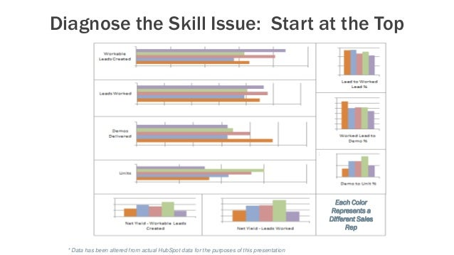Diagnose the Skill Issue: Start at the Top * Data has been altered from actual HubSpot data for the purposes of this prese...