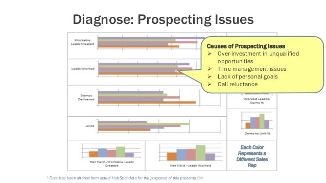 Each Color Represents a Different Sales Rep Diagnose: Prospecting Issues Causes of Prospecting Issues  Over-investment in...