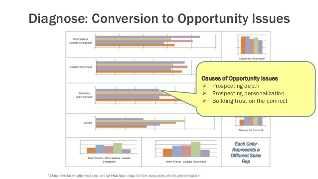 Diagnose: Conversion to Opportunity Issues * Data has been altered from actual HubSpot data for the purposes of this prese...