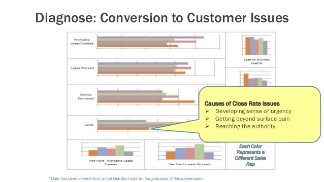Diagnose: Conversion to Customer Issues * Data has been altered from actual HubSpot data for the purposes of this presenta...