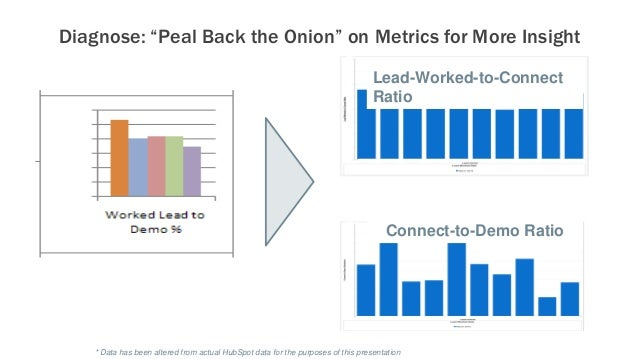 """Diagnose: """"Peal Back the Onion"""" on Metrics for More Insight Lead-Worked-to-Connect Ratio Connect-to-Demo Ratio * Data has ..."""