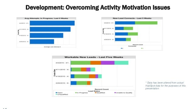 Development: Overcoming Activity Motivation Issues * Data has been altered from actual HubSpot data for the purposes of th...