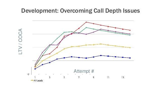 Development: Overcoming Call Depth Issues Attempt # LTV/COCA