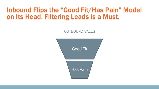 """Inbound Flips the """"Good Fit/Has Pain"""" Model on Its Head. Filtering Leads is a Must. OUTBOUND SALES Good Fit Has Pain"""