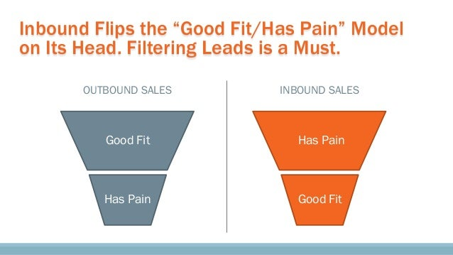"""INBOUND SALES Good Fit Has Pain Inbound Flips the """"Good Fit/Has Pain"""" Model on Its Head. Filtering Leads is a Must. OUTBOU..."""