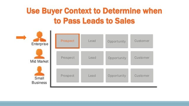 Prospect Prospect Prospect Lead Opportunity Customer Lead Customer Lead Customer Use Buyer Context to Determine when to Pa...