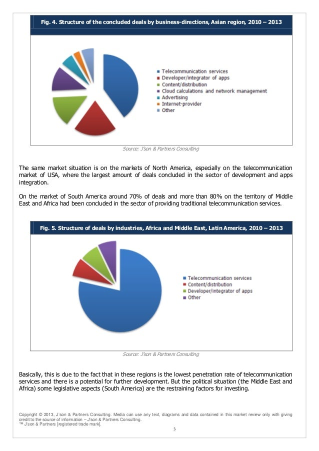 Fig. 4. Structure of the concluded deals by business-directions, Asian region, 2010 – 2013  Source: J'son & Partners Consu...