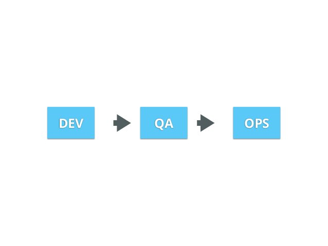Metrics Logs Security updates  DEV  PROD