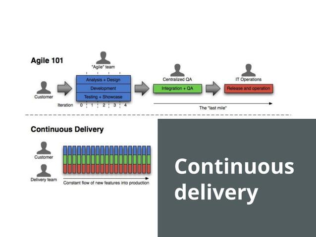 service { 'ntp': name => 'ntpd', ensure => running, }  declarative model state vs process no scripting