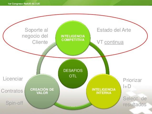I Congreso RedUE-ALCUE - Panel de Vigilancia Tecnológica: Miguel Borras Slide 3